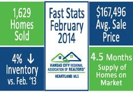 KC Real Estate Market